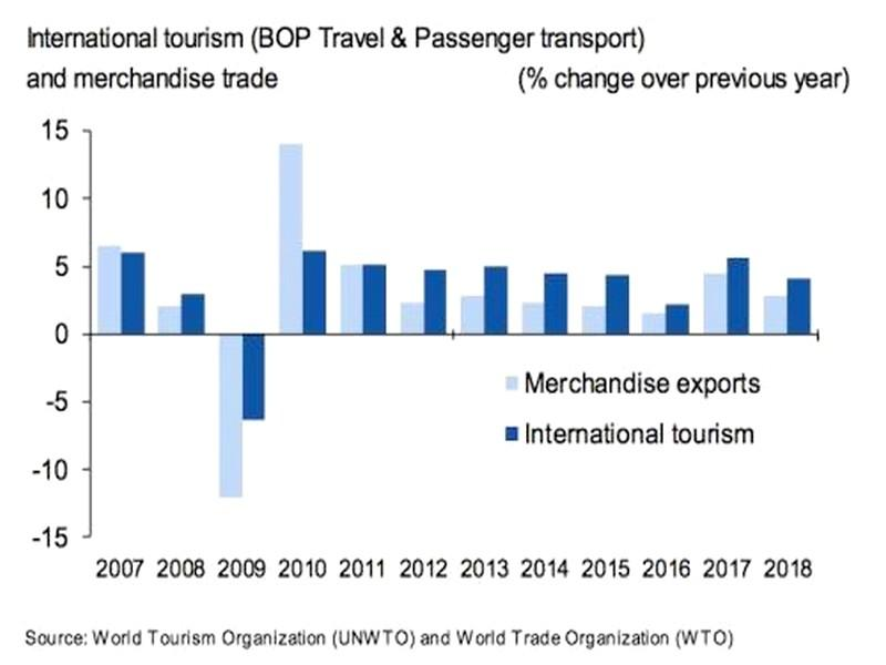 Les exportations du tourisme international atteignent 1 700 milliards d'USD